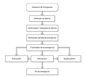 actuar_emergencia