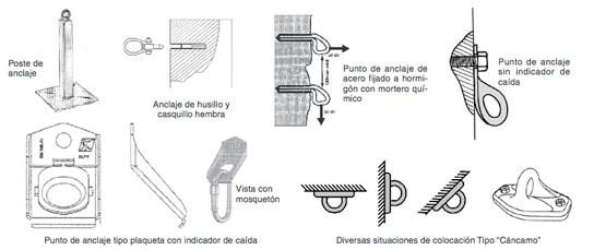 anclajes-a1