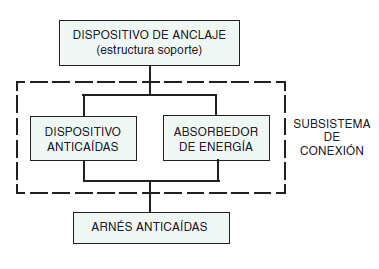dispositivo_anclaje
