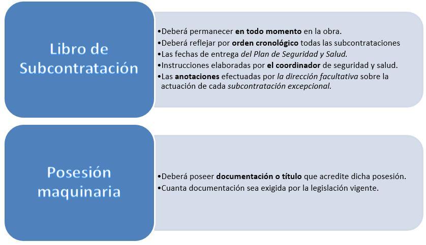 Documentos imprescindibles Ley Reguladora de subcontratación en el sector de la construcción