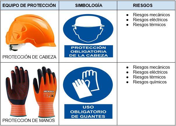 EPIS básicos para la construcción y riesgos de los que protegen: