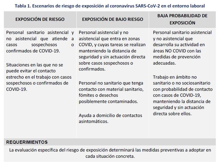 tabla escenarios de exposición a riesgos por covid